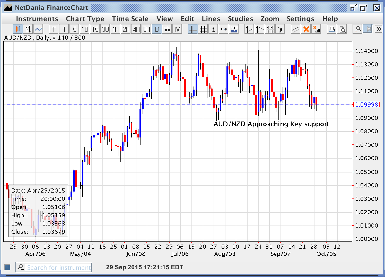 AUD/NZD Approaching Key Support