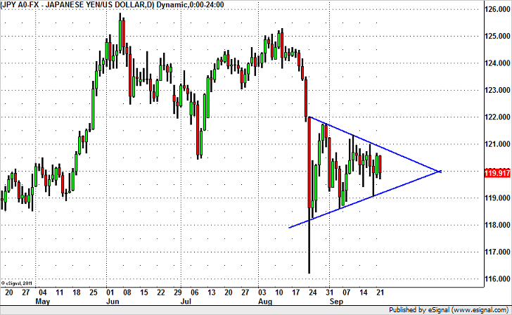USD/JPY – Dip Buying Opportunity Coming!