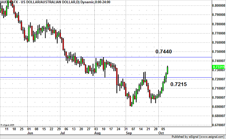 AUD/USD – 9 Day Fade?