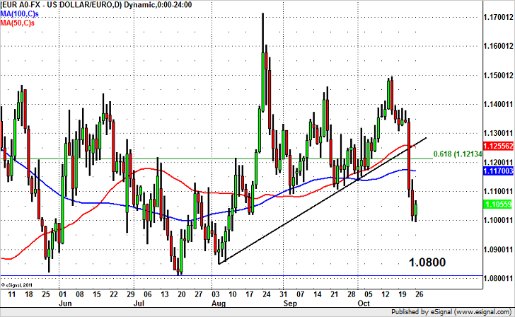 EUR/USD – Where to Sell?