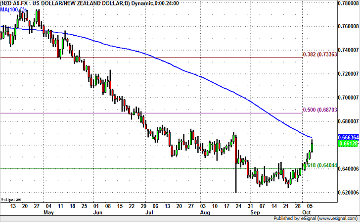 NZD/USD Rally Could Lose Momentum Soon