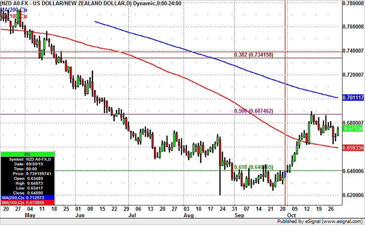 NZD/USD – Key Resistance Above