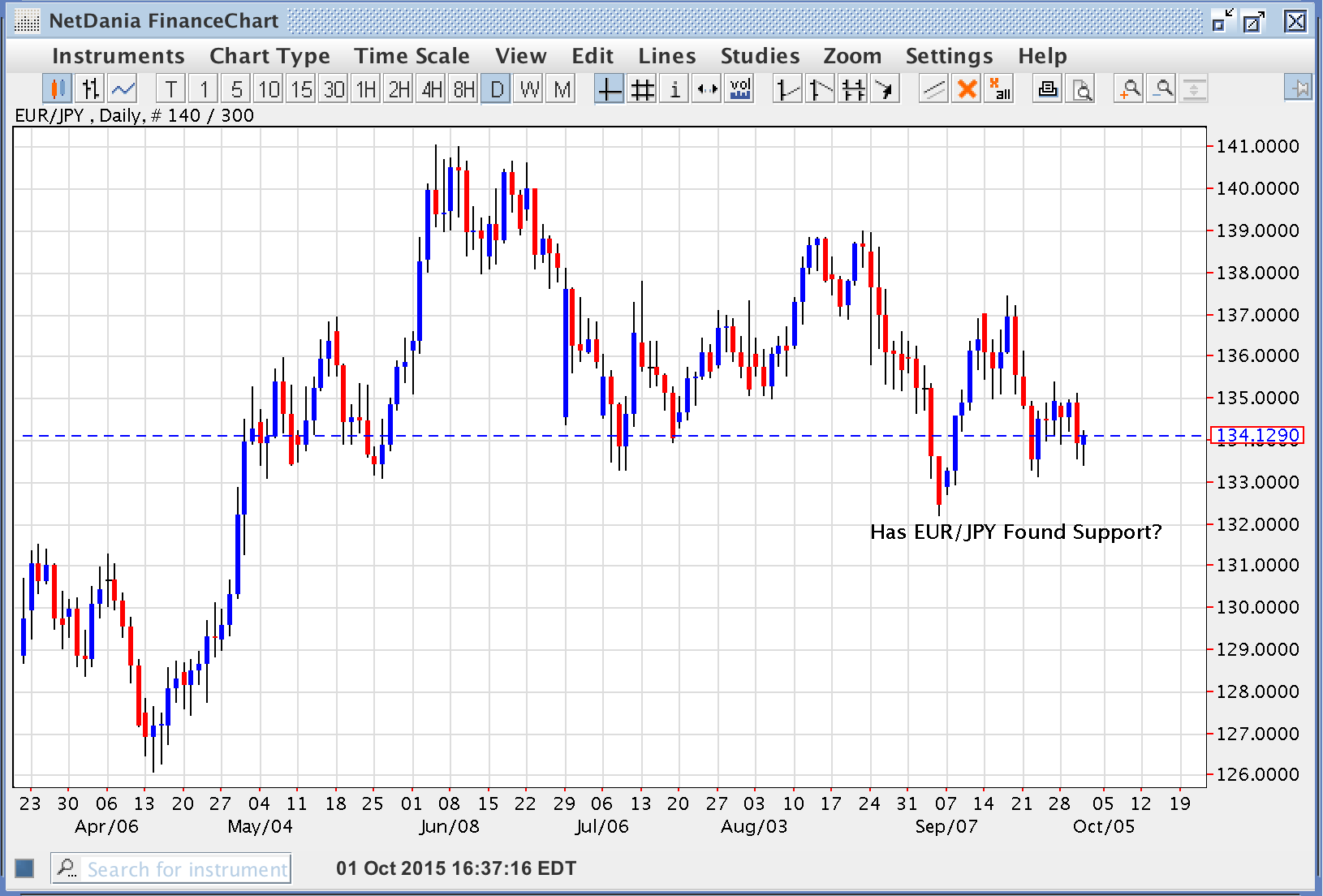 Has EUR/JPY Found Support?