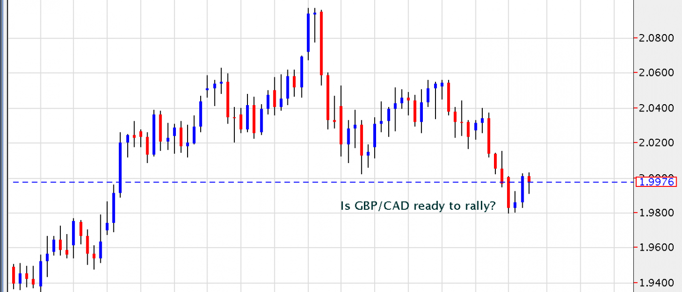 Is GBP/CAD Ready to Rally?