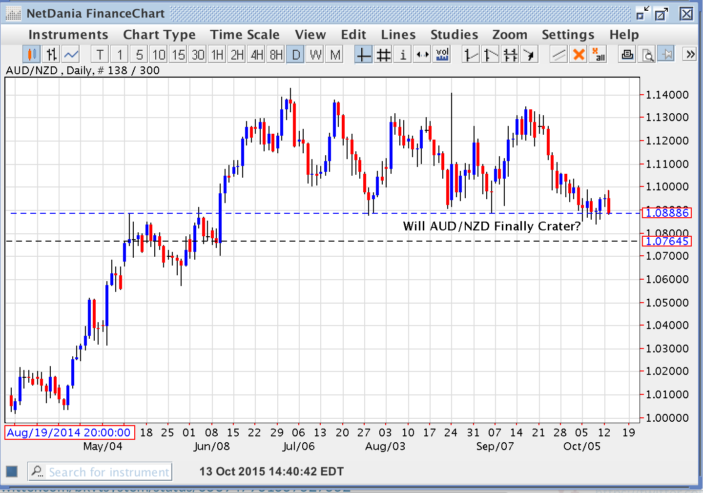 Will AUD/NZD Finally Crater?
