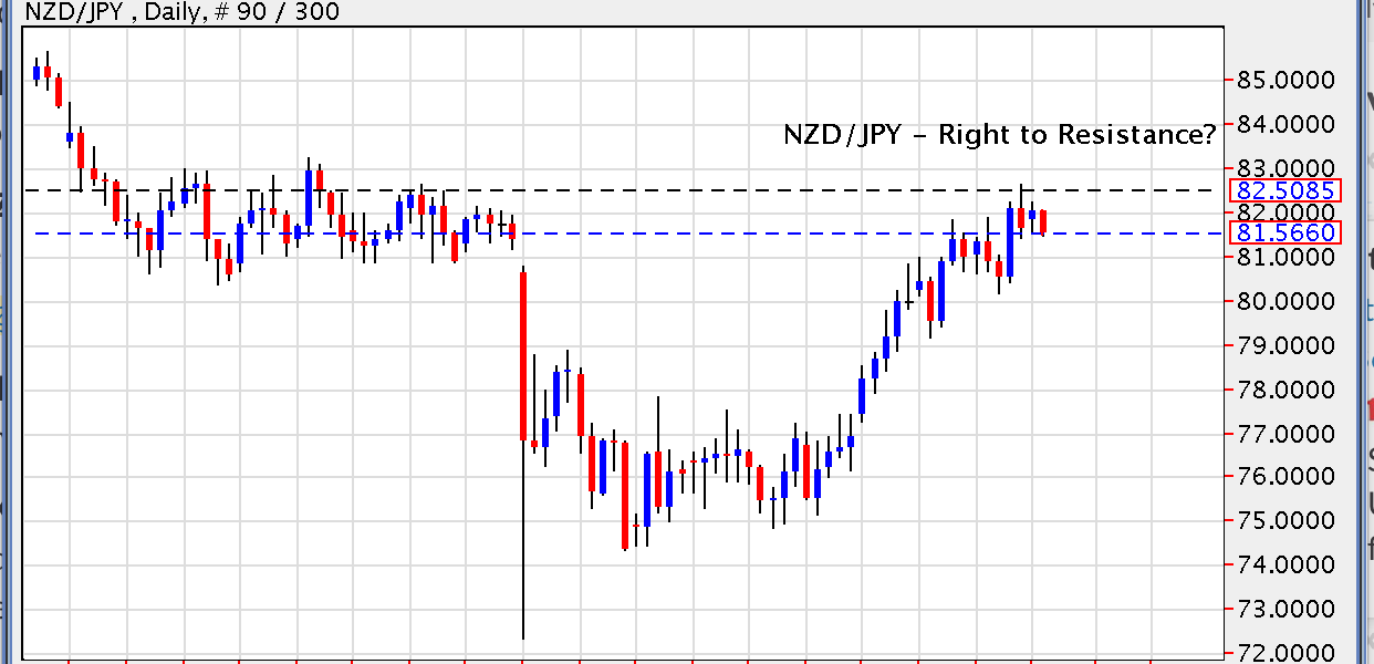 NZD/JPY – Right to Resistance?