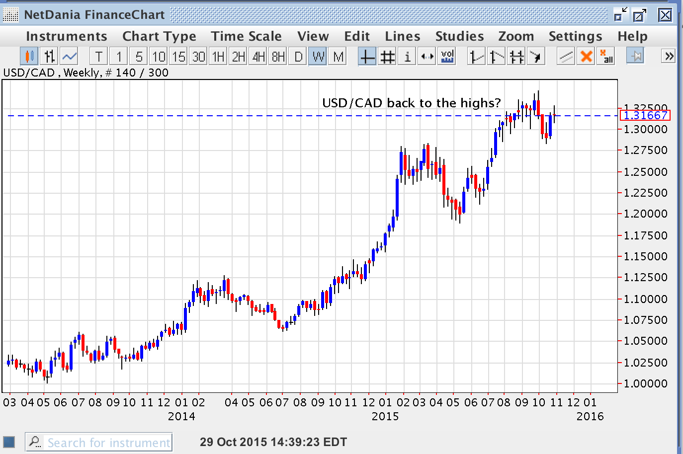 USD/CAD – Back to the Highs?
