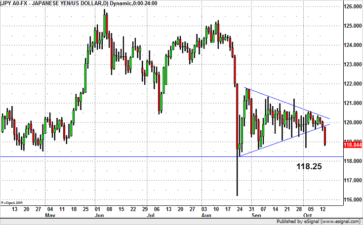 Will USD/JPY Stabilize Above 118?