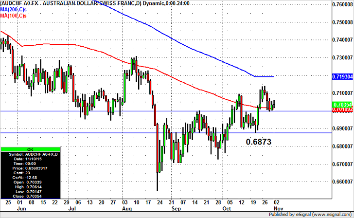 AUDCHF – Prime for a Break