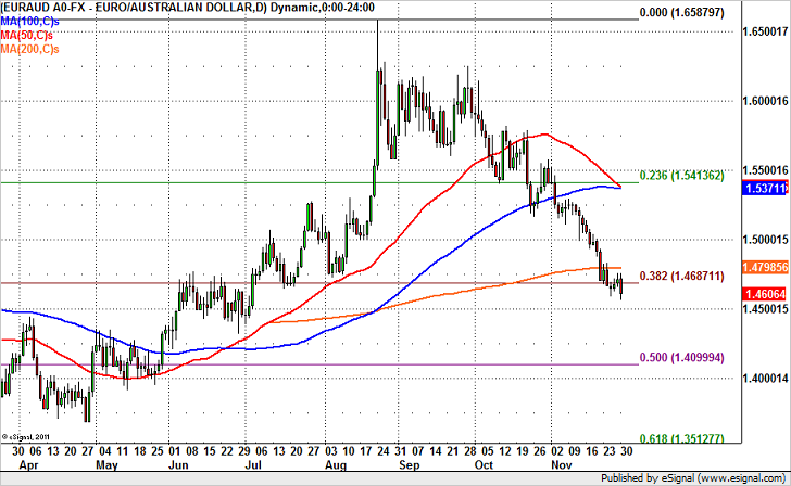 EUR/AUD Headed to 1.45
