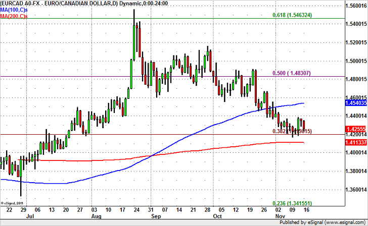 EUR/CAD Key Levels