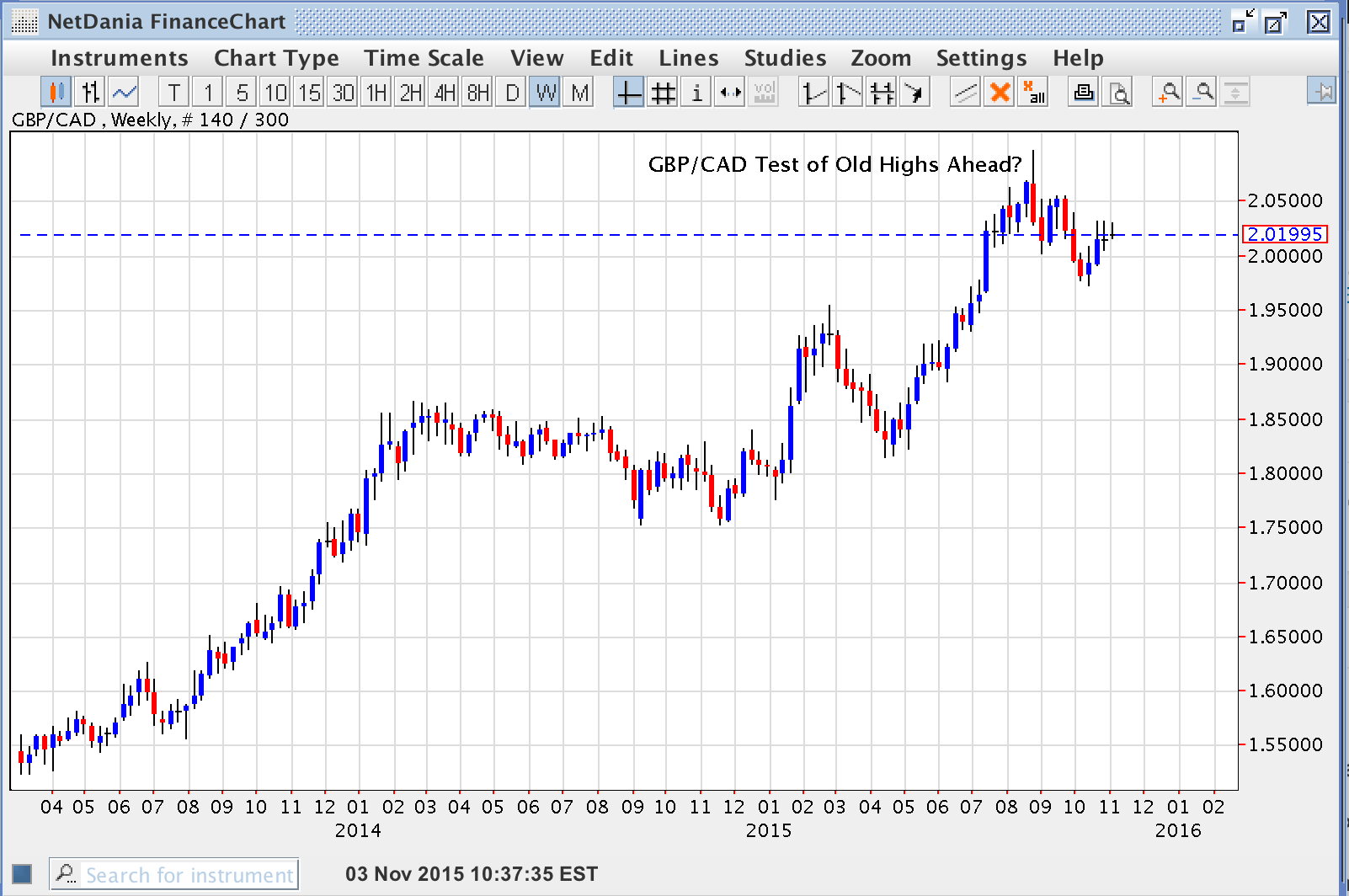 GBP/CAD – Test of Old Highs Ahead?