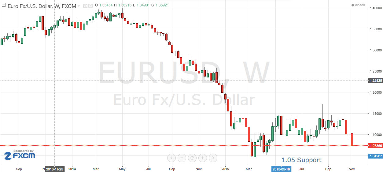 EUR/USD to 1.05?