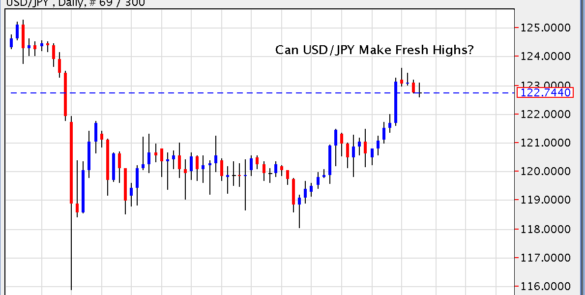 Can USD/JPY Hit Fresh Highs?