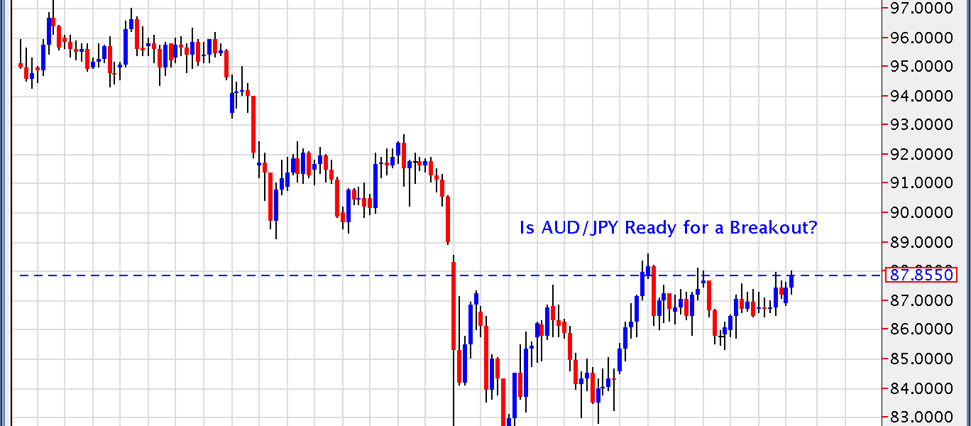 Is AUD/JPY Ready for a Breakout?