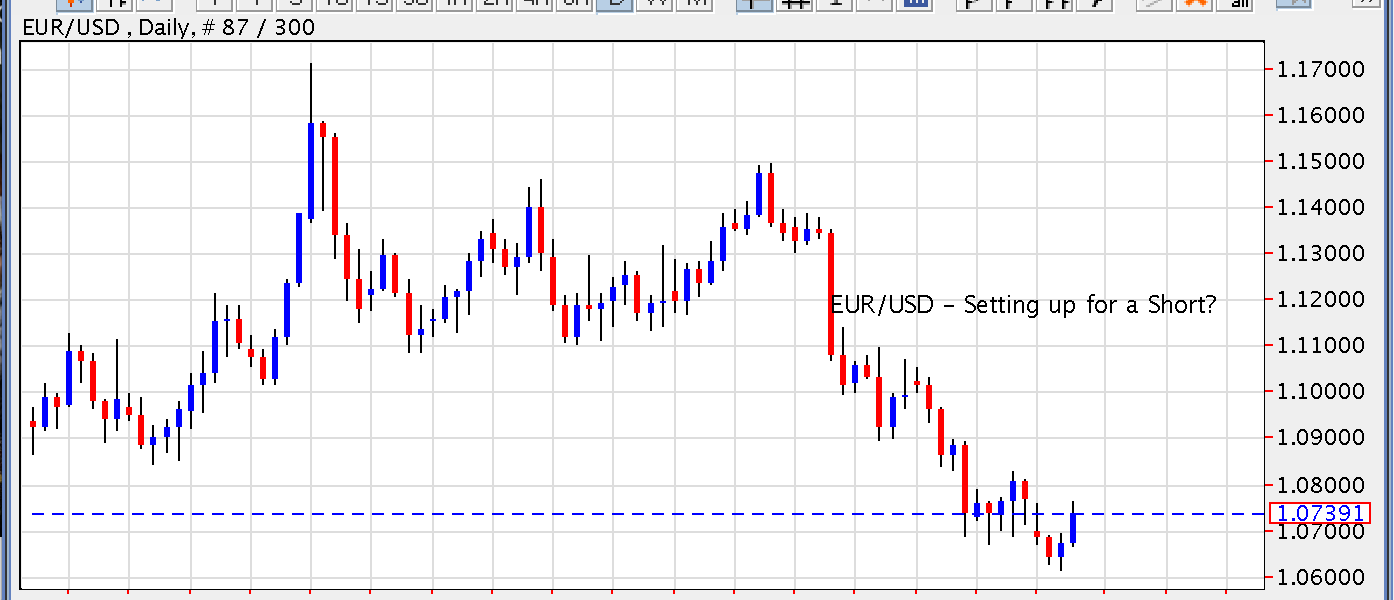 Is EUR/USD Setting Up for a Short?