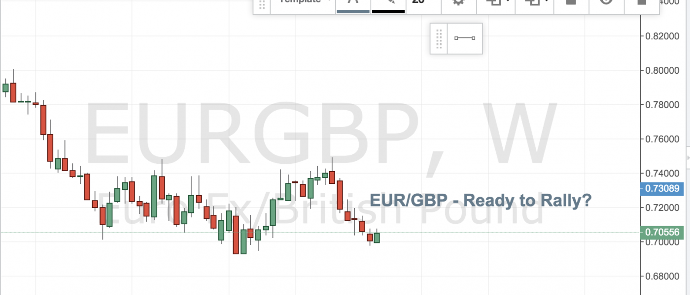 EUR/GBP – Ready To Rally?