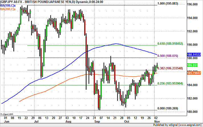GBP/JPY – Headed for 190?