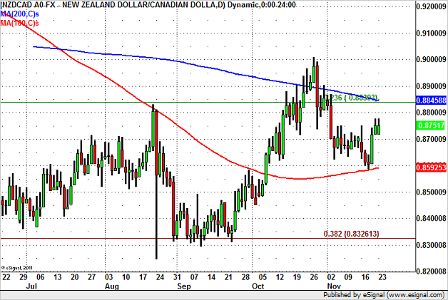 NZD/CAD Rally Should Stop Near 0.8850