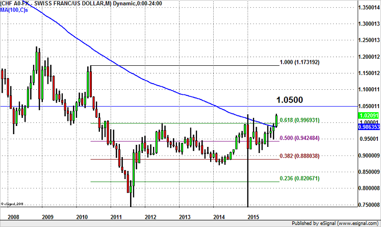 USD/CHF – Headed for 1.05