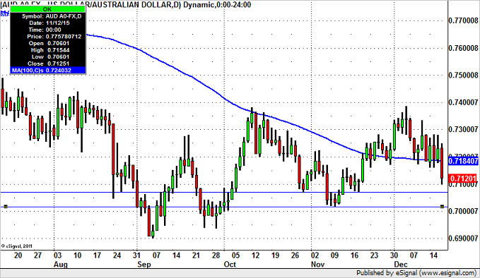 Will AUD/USD Hold 70 Cents?