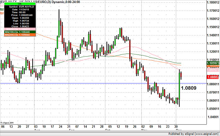 EUR/USD – Failing Right at 50-day SMA
