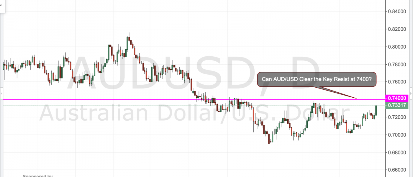 Can AUD/USD Clear 7400?