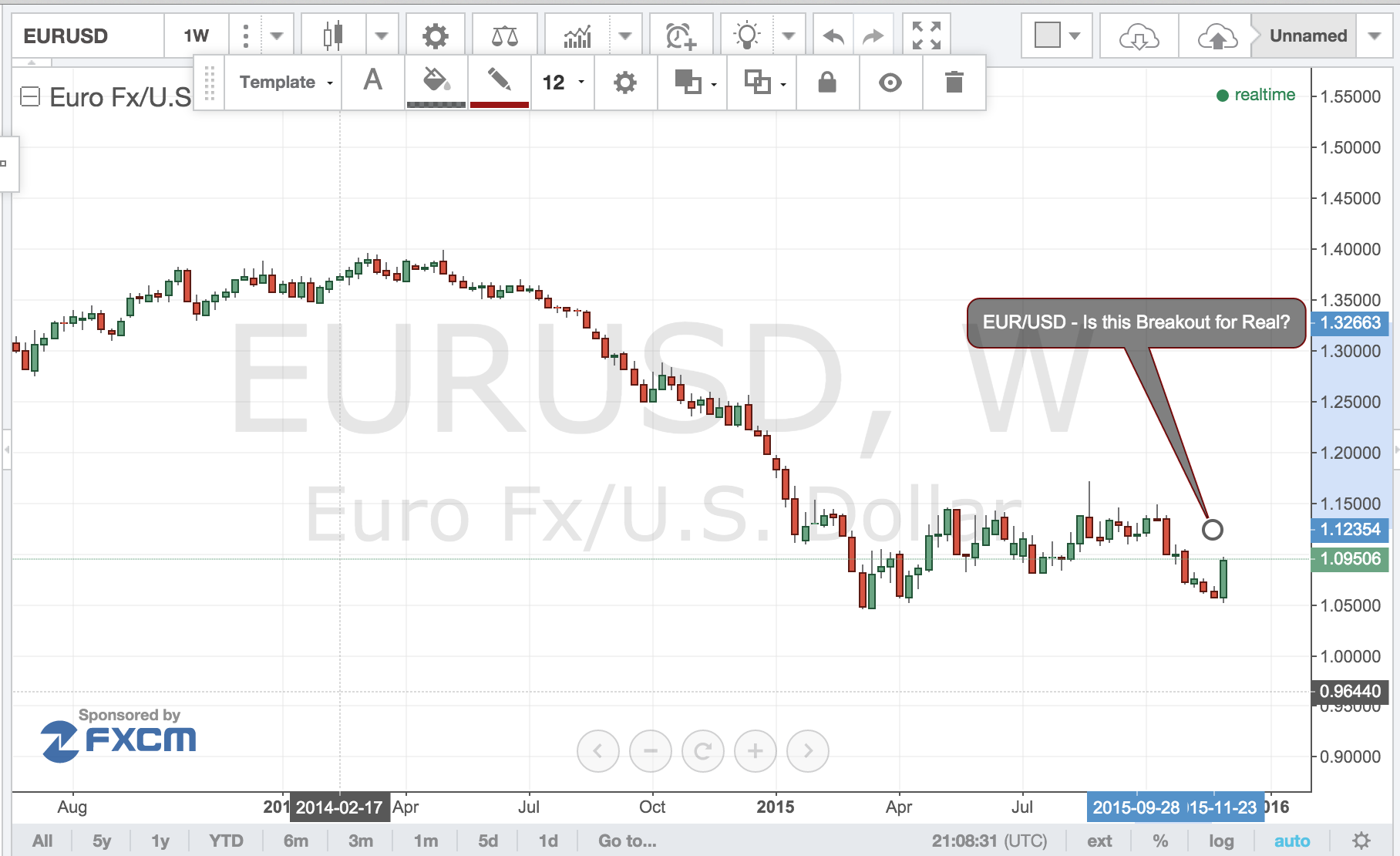 EUR/USD – Is This Breakout for Real?
