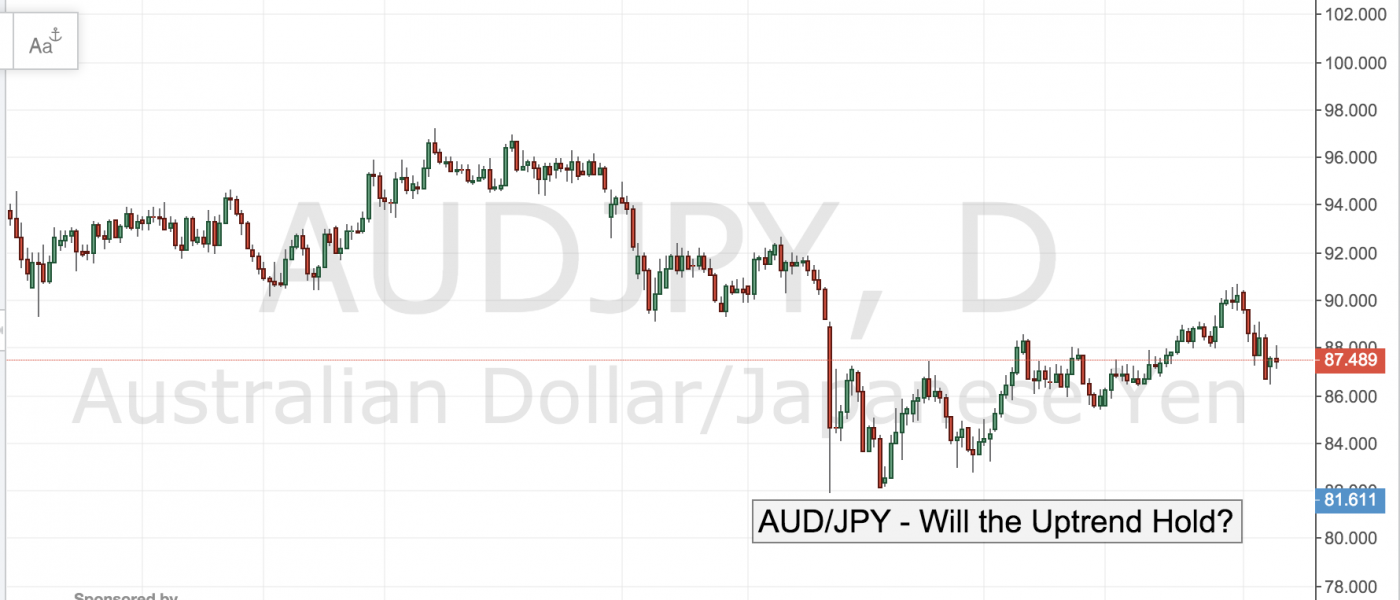 AUD/JPY – Will the Uptrend Hold?