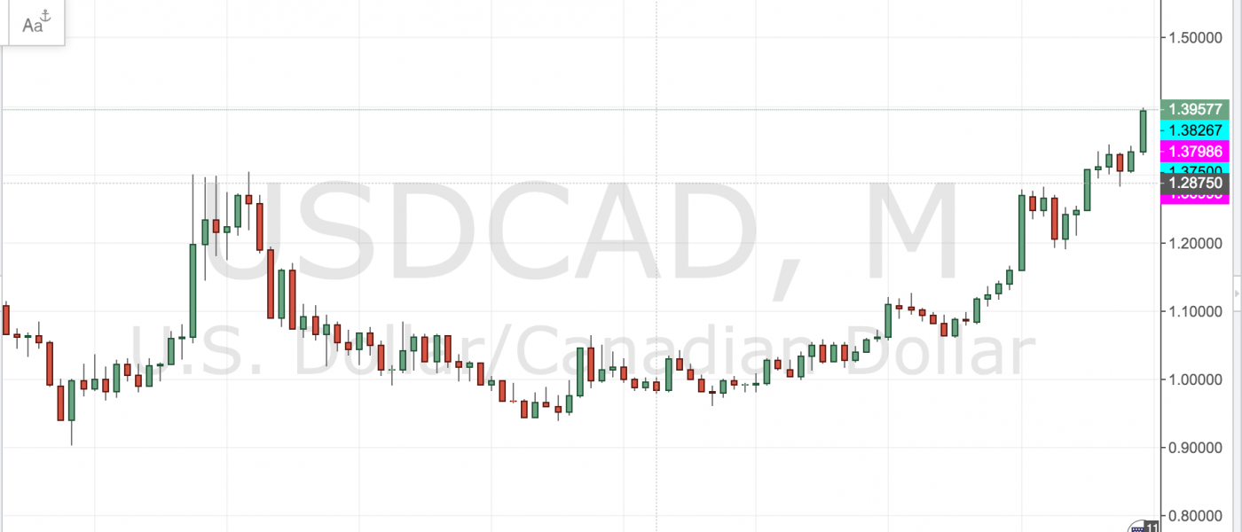 USDCAD at 1.40 -How Much More?