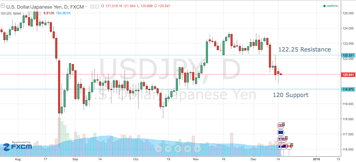 Has USD/JPY Peaked?