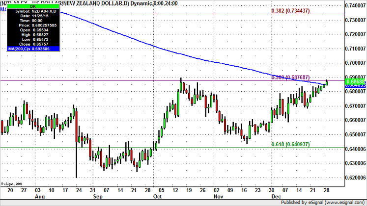 NZD/USD – Double Top or Breakout?