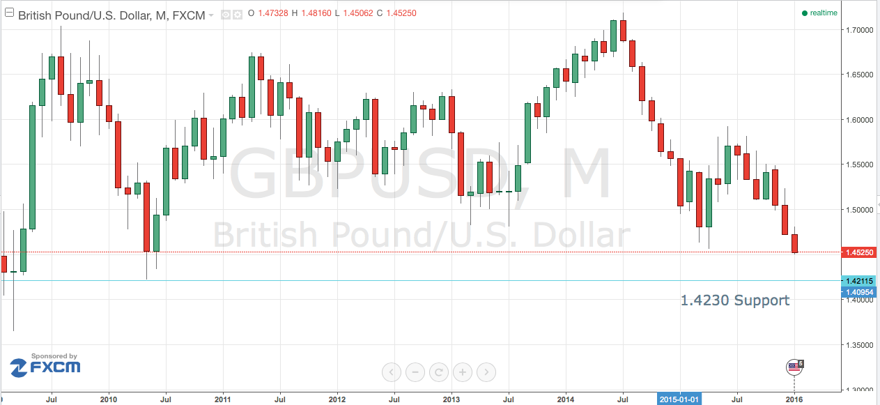 GBP/USD – 10 Days Without a Rally