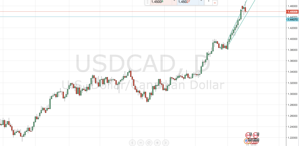 A Top for USD/CAD