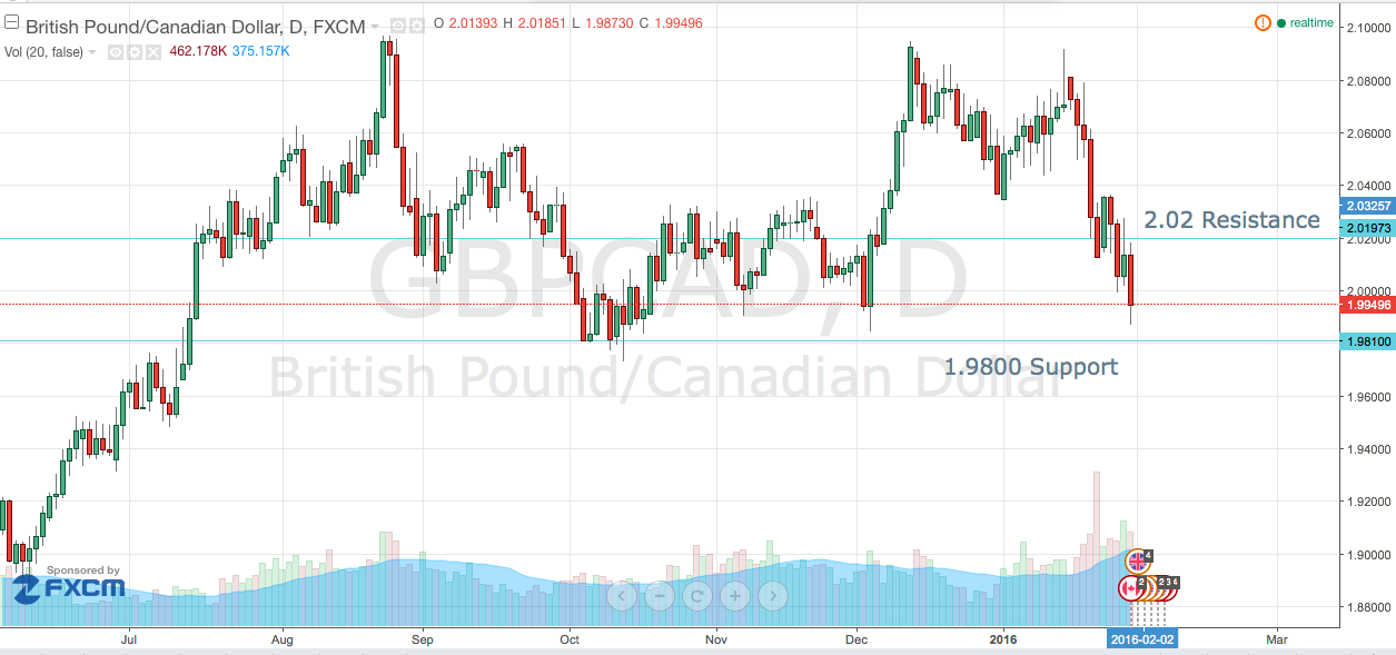GBP/CAD to 1.95?