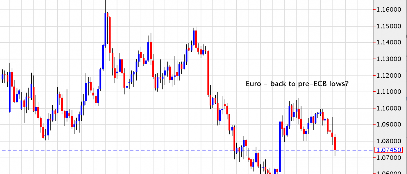 Euro – Back to pre ECB Lows?