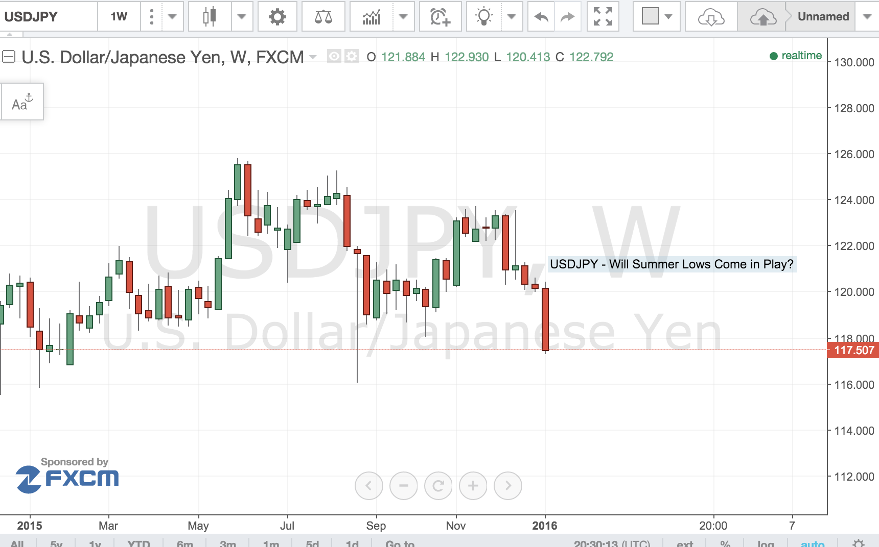 USD/JPY – Headed for Summer Lows?