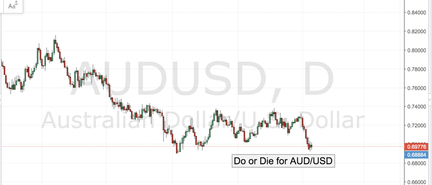 Do or Die for AUD/USD