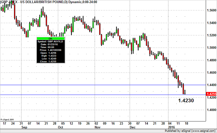 GBP/USD to Test 2010 Low