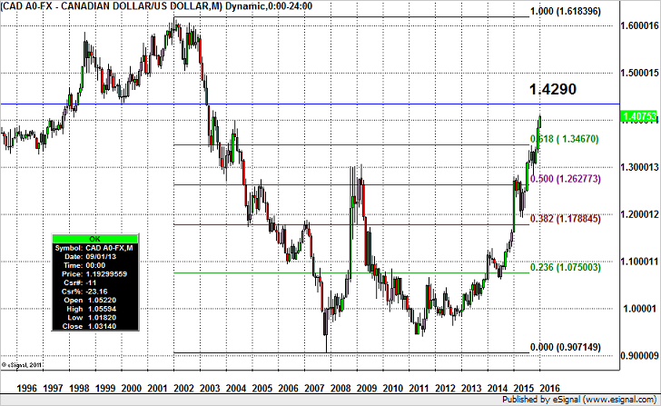 How High Will USD/CAD Fly?