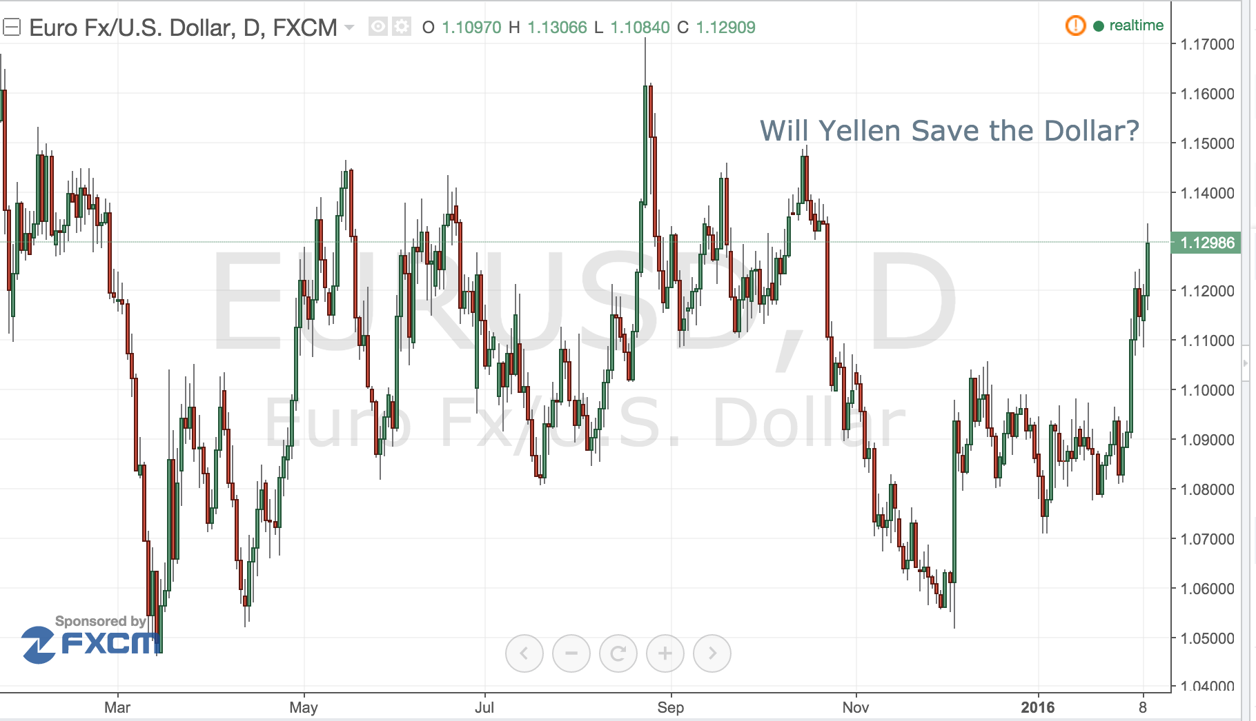Will Yellen Save The Dollar?
