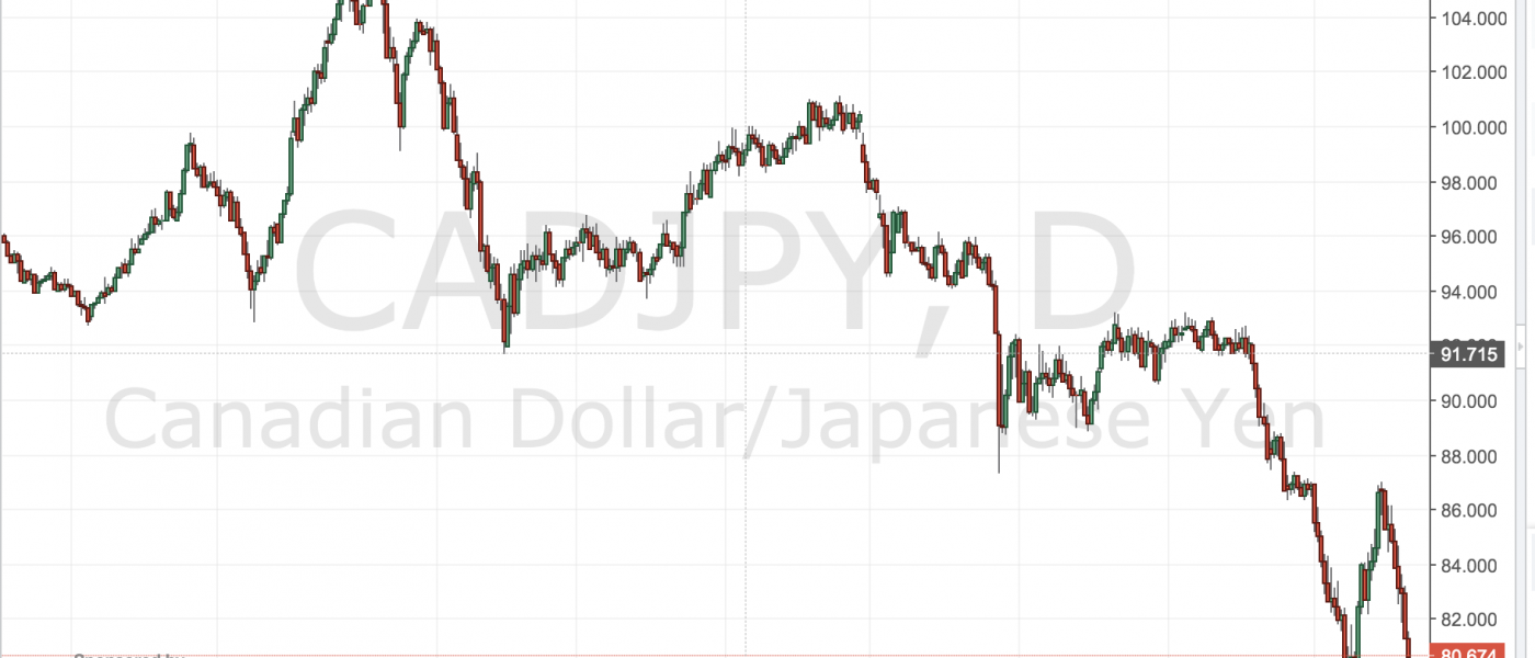 CAD/JPY – Which Force Will Win?