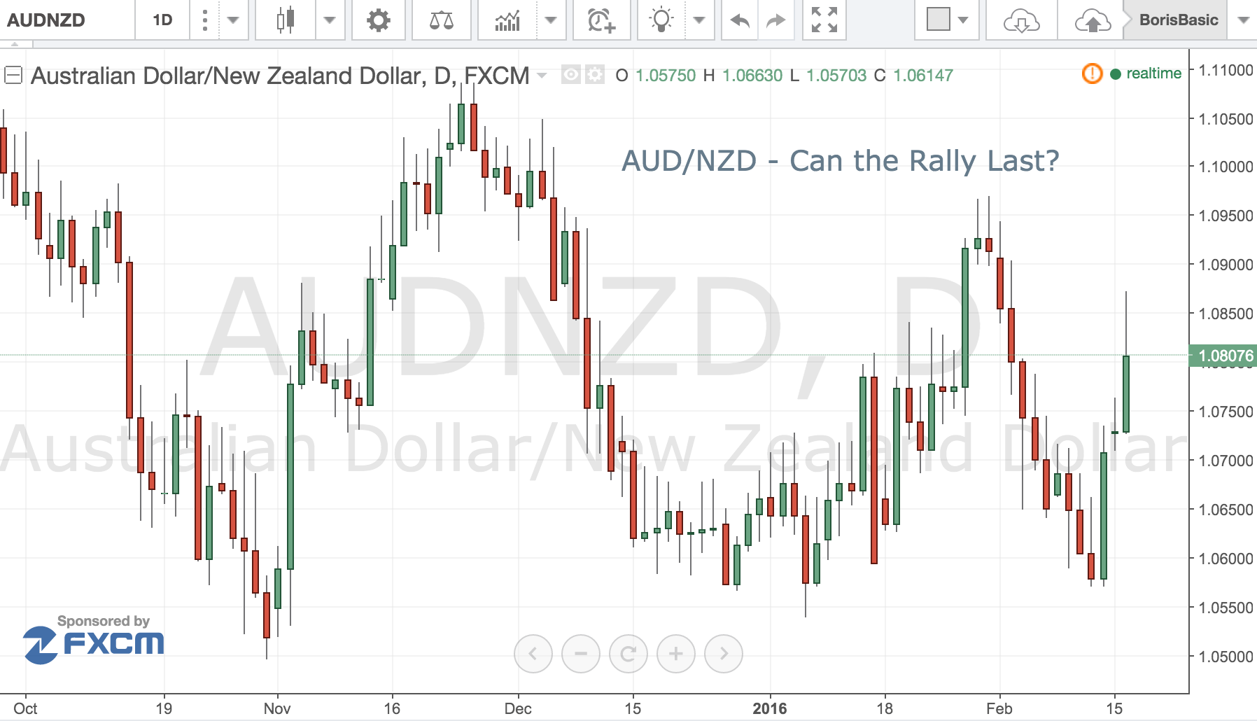 AUD/NZD – Can the Rally Last?