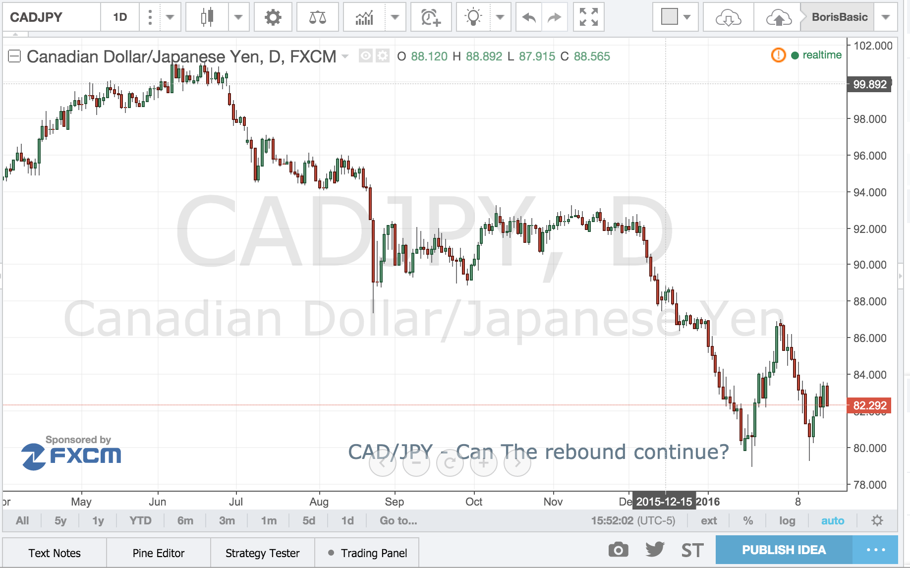 CAD/JPY – Can the Rebound Continue?