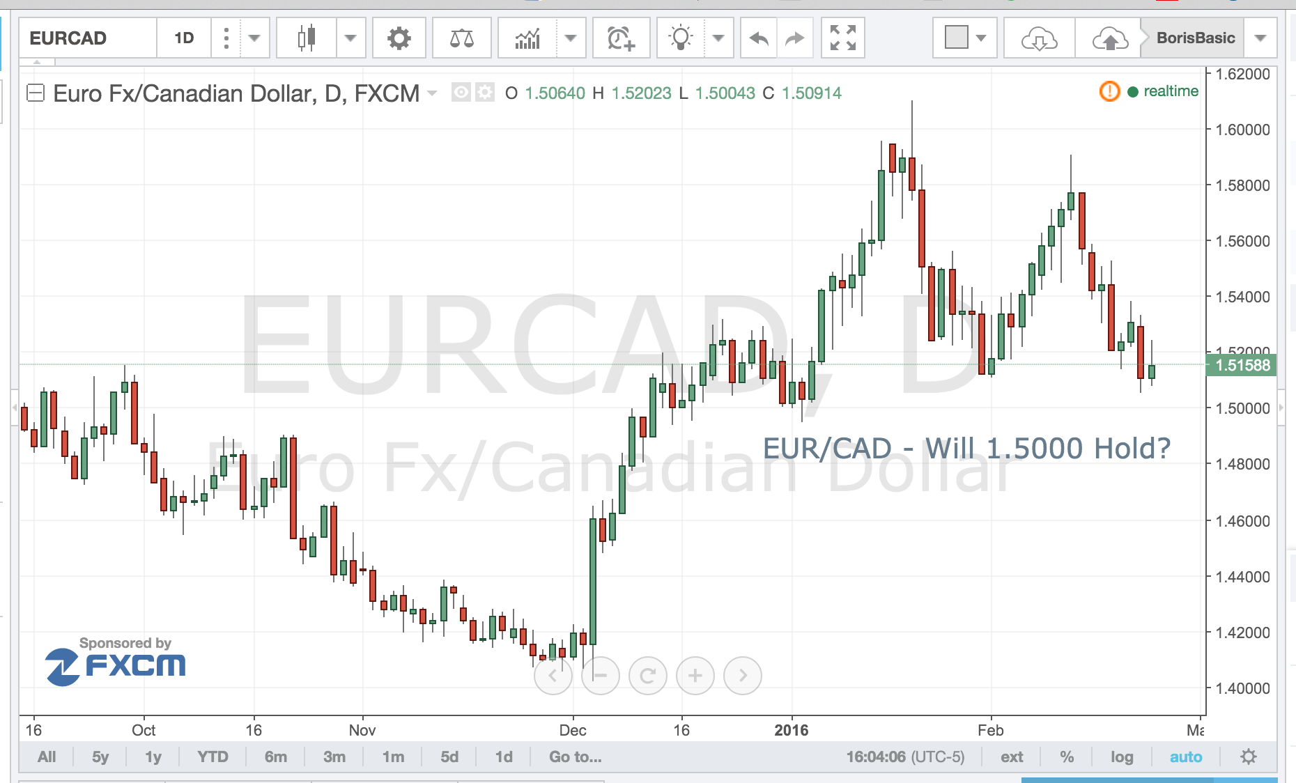 EUR/CAD – Will 1.5000 Hold?