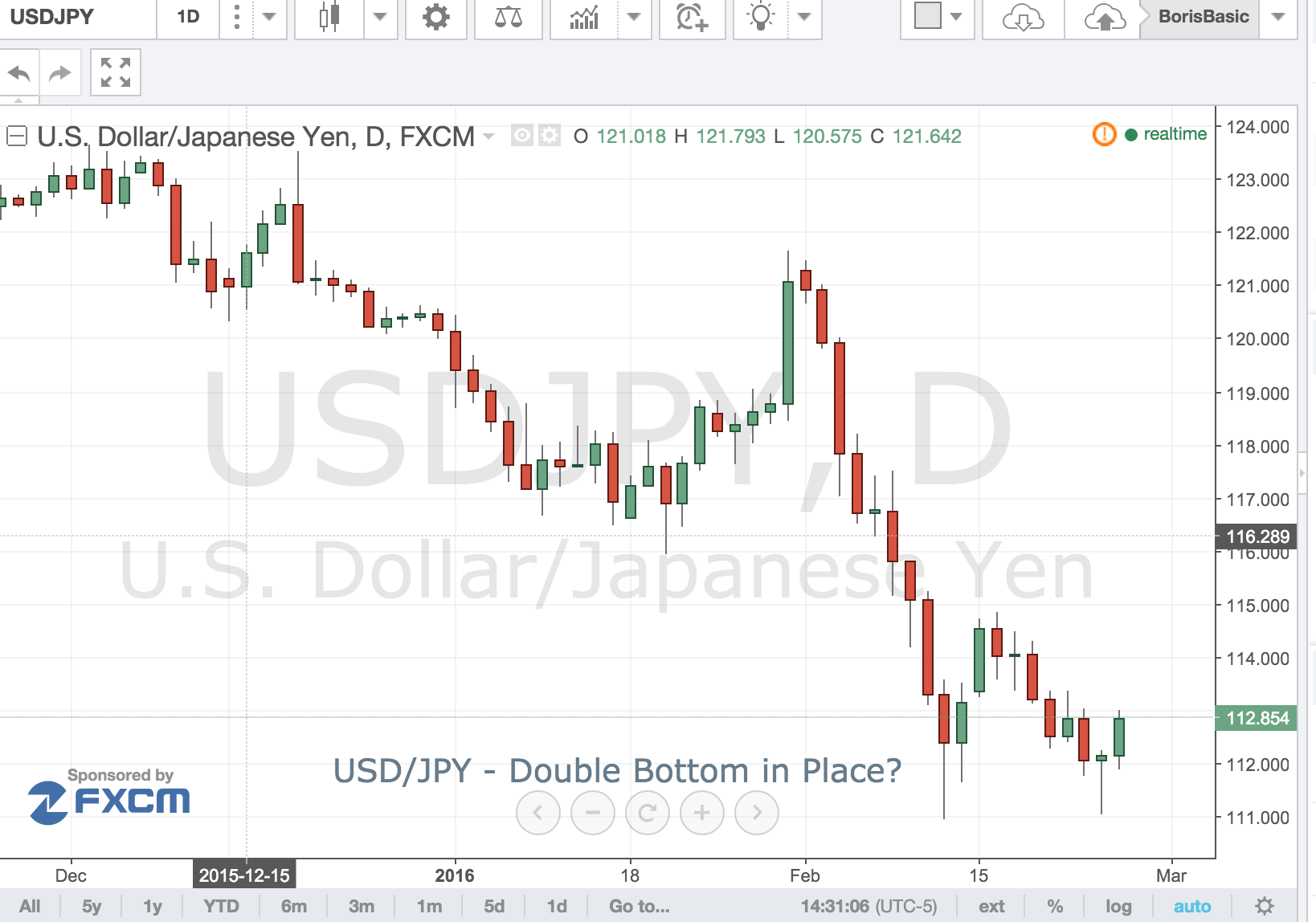 USD/JPY – Double Bottom in Place?