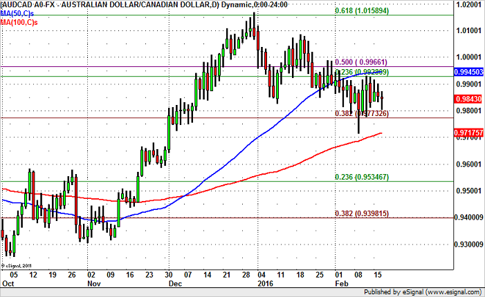 AUD/CAD – Prime for a Move Below 98 Cents