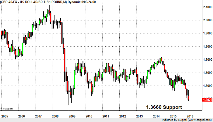 GBP/USD – Aiming for New 6 Year Lows