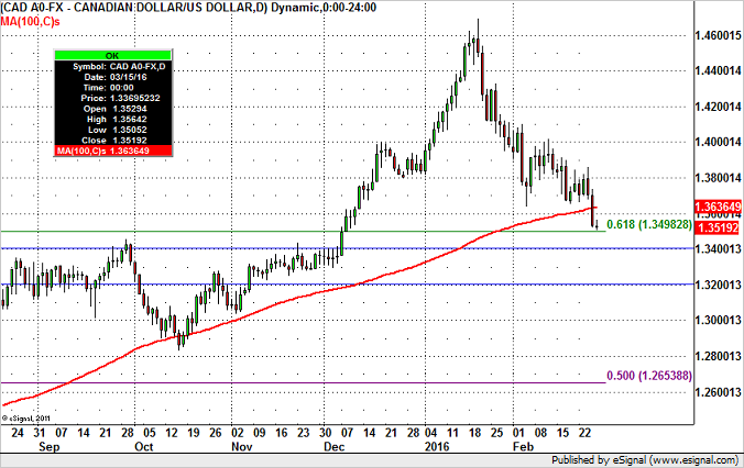 USD/CAD at Critical Levels