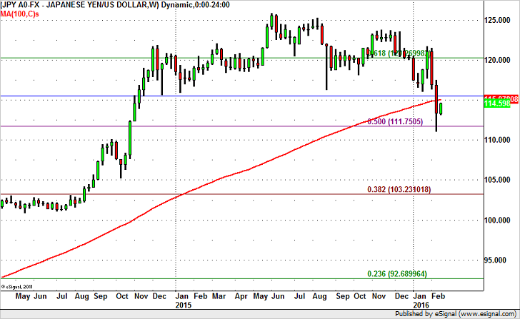 USD/JPY Chart – Sell into the Rally